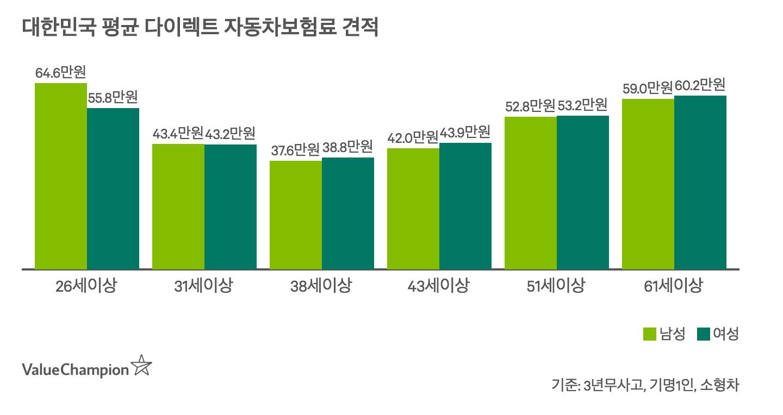 3년무사고 경력 운전자 기준 평균 다이렉트 자동차보험료를 성별로 나타낸 차트