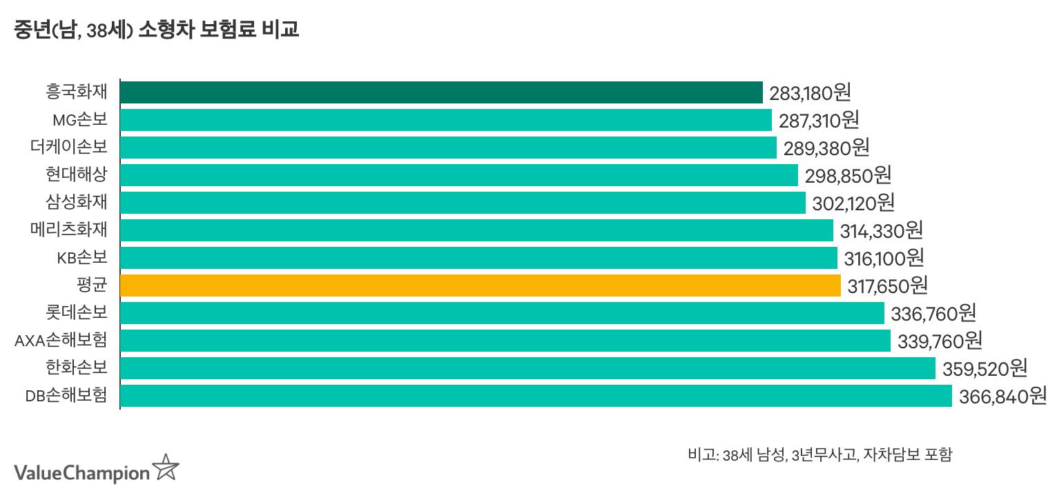 중년 남성 소형차보험에 있어 흥국화재의 경쟁력을 나타낸 그래프입니다