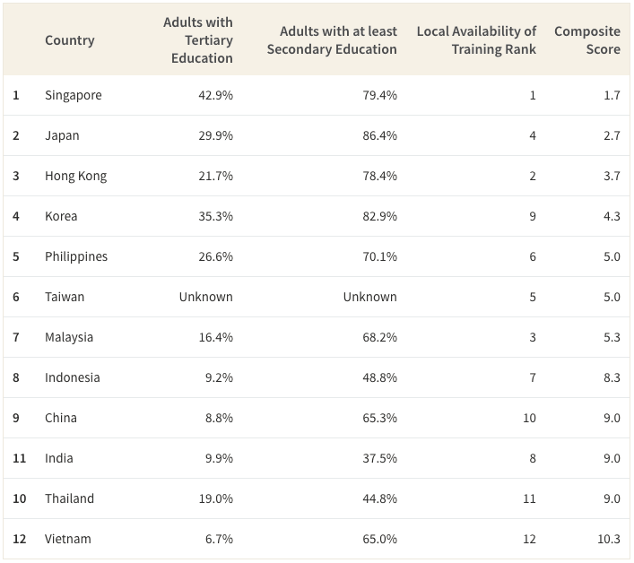 This table shows education metrics for all countries.
