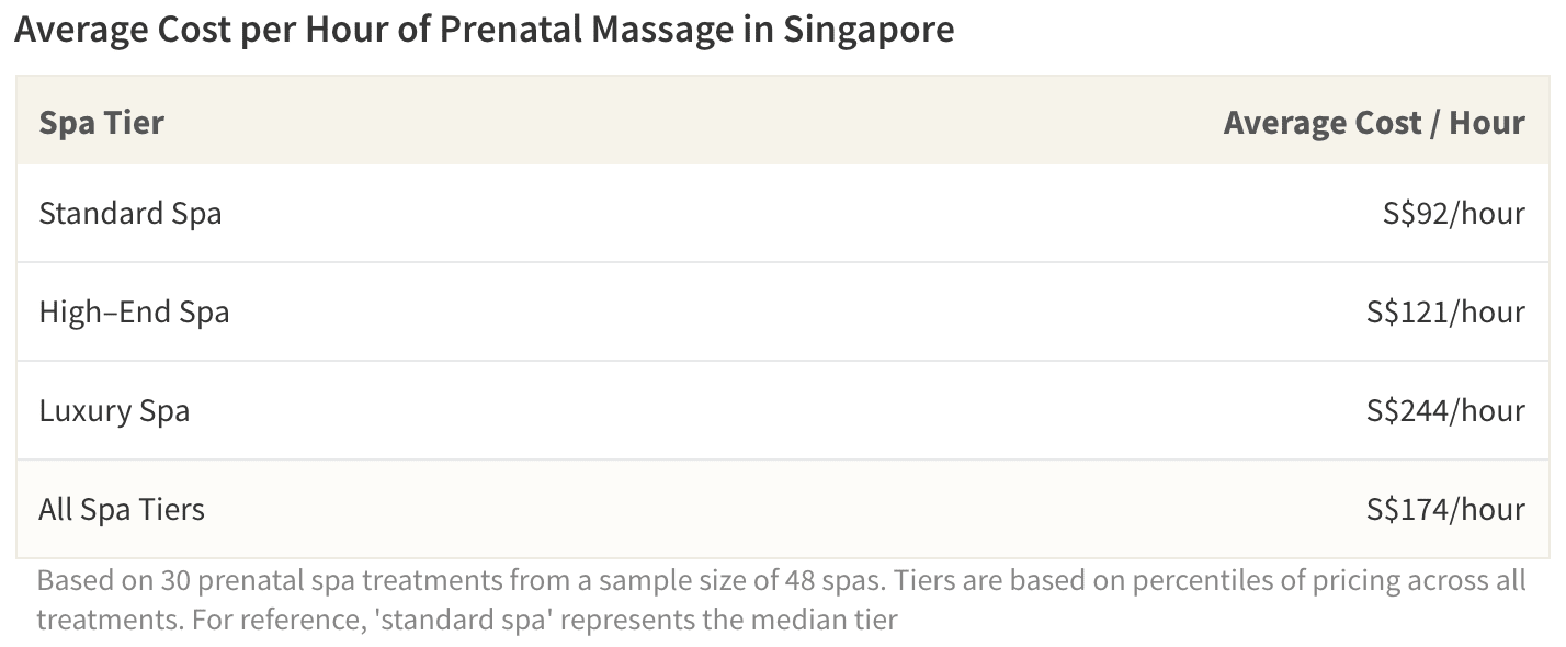 The average cost of a prenatal massage ranges from S$92/hour for standard spas up to S$244/hour for luxury spas