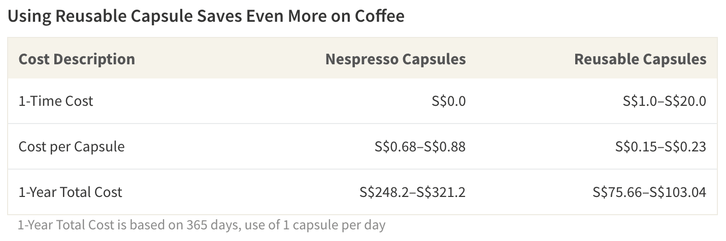 Brewing coffee at home saves money; using reusable capsules in a coffee machine will save even more