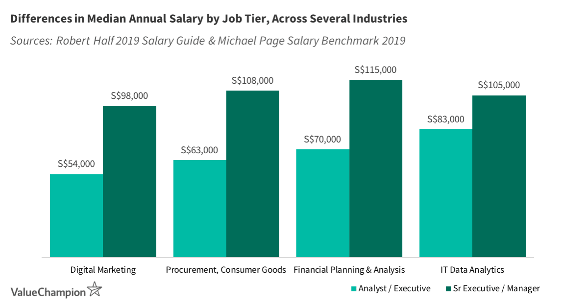 Taking a position below the tier you're qualified for can lead to a substantially lower salary, regardless of the industry you're in