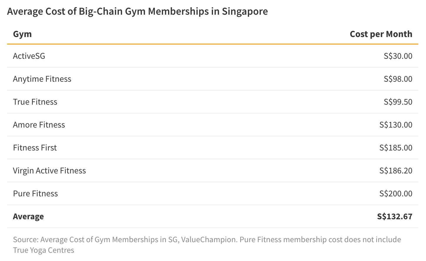 The cost of a big-chain gym membership in Singapore varies widely, averaging to about S$133