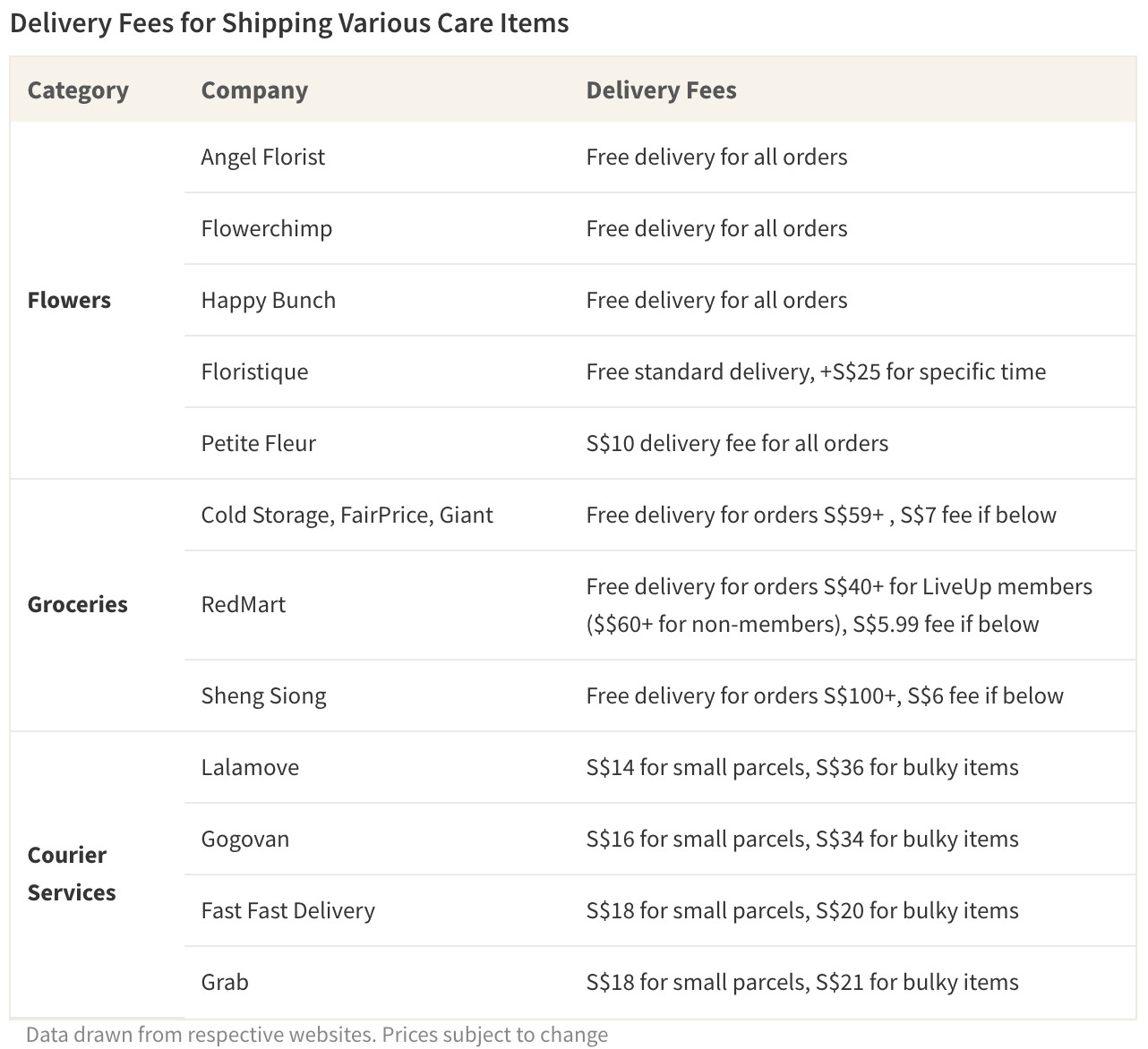 Table of delivery costs for shipping various care items to your loved one