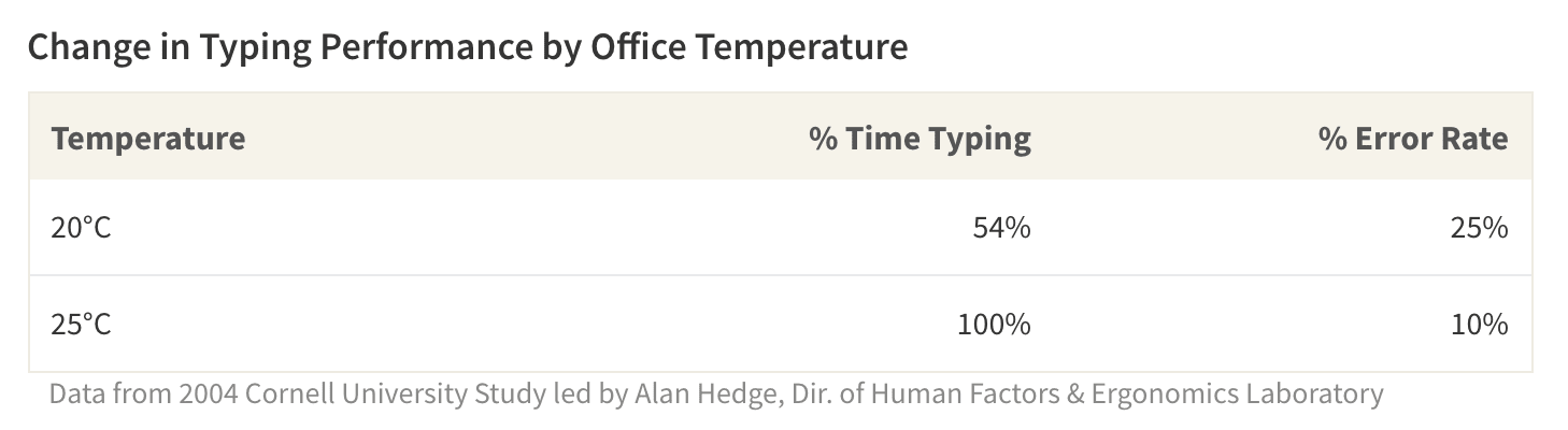 In this study by Cornell, employees typed more consistently and with fewer errors when the office temperature was warmer