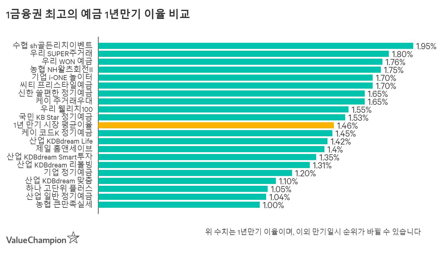 1금융권 최고의 예금 1년만기 이율 비교 차트