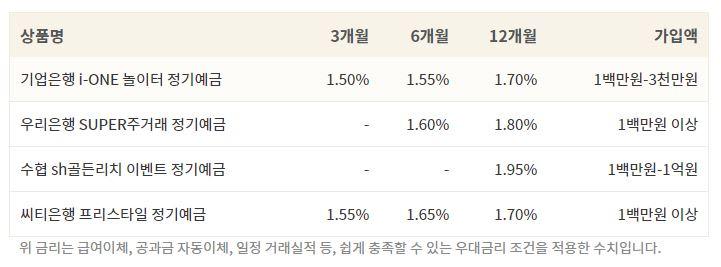 1금융권 1년이하 만기 확정금리 예금 이율 비교 테이블