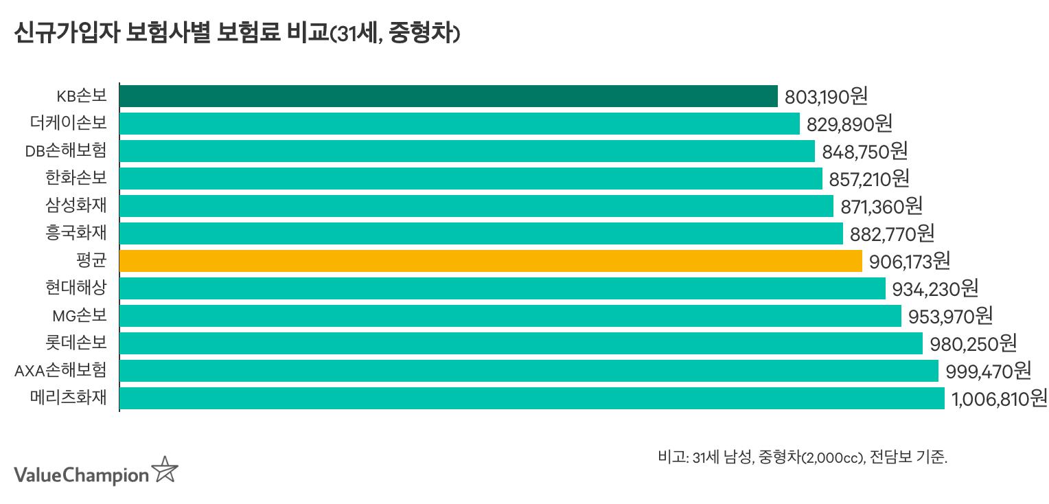 31세 최초가입자 남성 기준 2천cc 중형차 보험료 가격경쟁력을 비교한 차트입니다