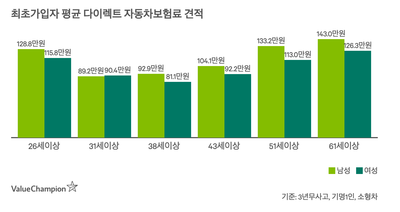 최초가입자 기준 평균 다이렉트 자동차보험료를 나타낸 차트