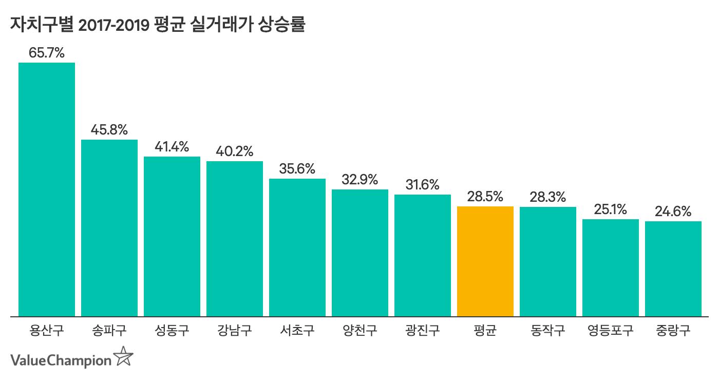 2017-2019 아파트 시세 추이