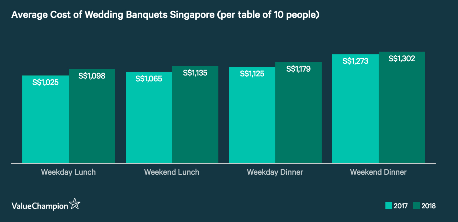 Average Cost of Wedding Banquets Singapore
