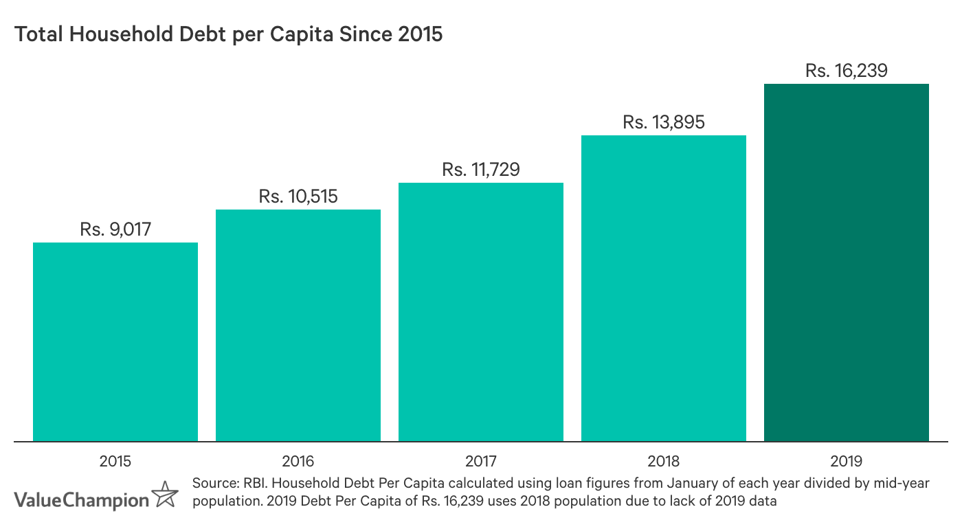 Total Household Debt per Capita since 2015. Household debt per capita was Rs. 9,017 in 2015, Rs. 10,515 in 2016, Rs. 11,729 in 2017, Rs. 13,895 in 2018 and Rs. 16,239 in 2019.
