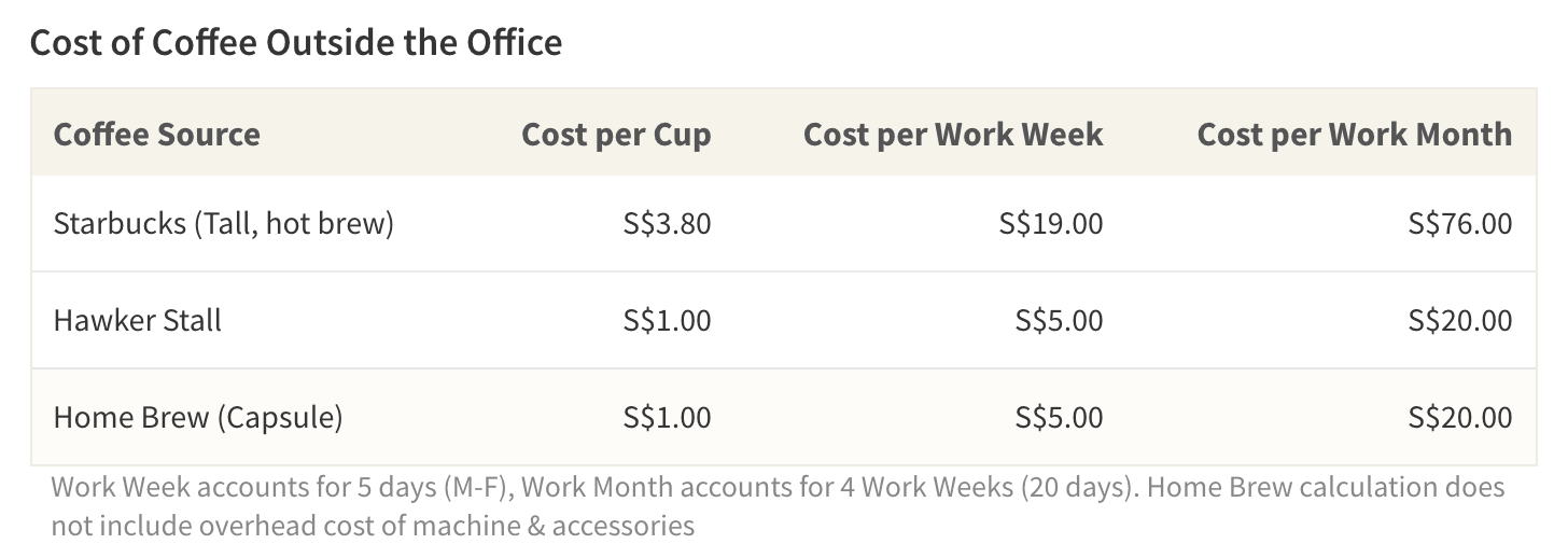 Free coffee at the office can save some employees over S$75 per month
