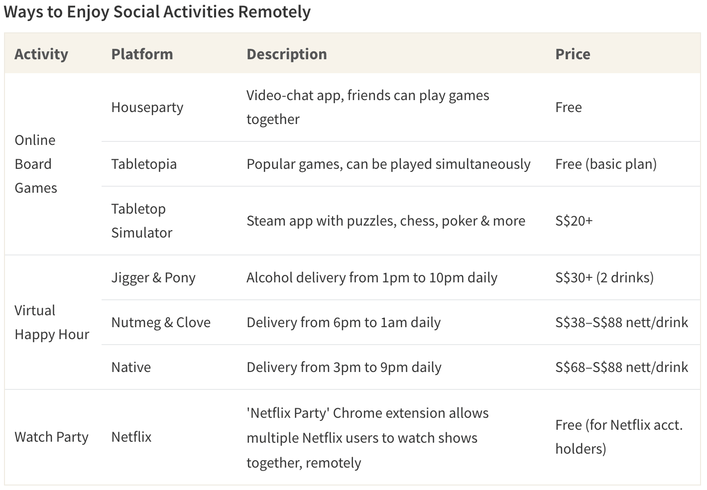 Table showing several platforms that allow individuals to socially bond, remotely