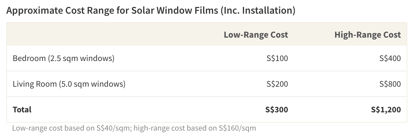 The cost of solar window films varies according to the size covered and the vendor selected