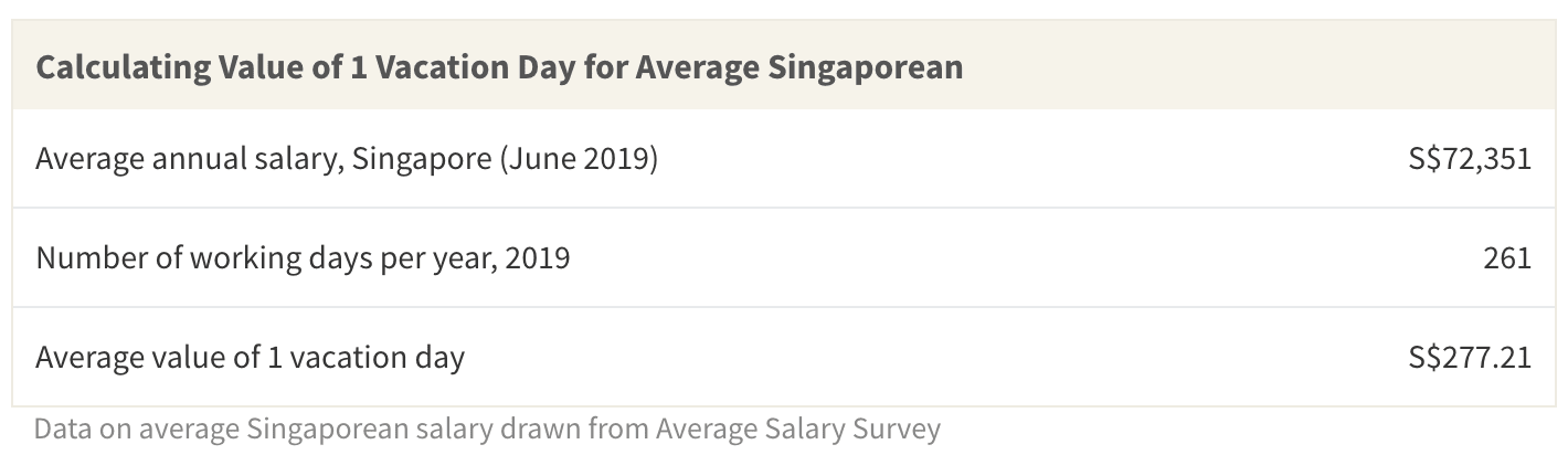 The average worth of 1 vacation day is about S$277