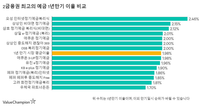 2금융권 최고의 예금 1년만기 이율 비교 차트