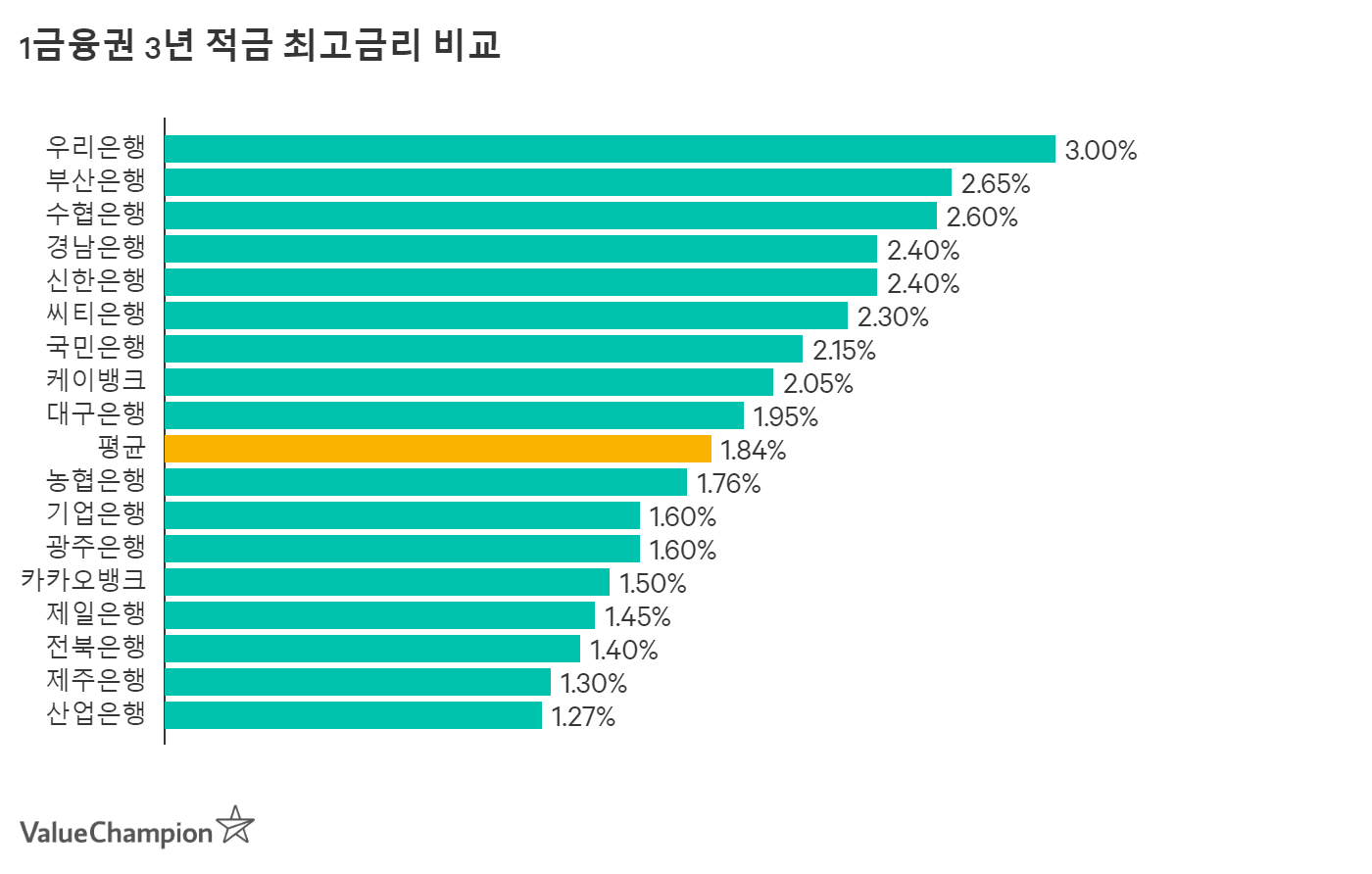 1금융권 최고의 장기적금 이율 비교