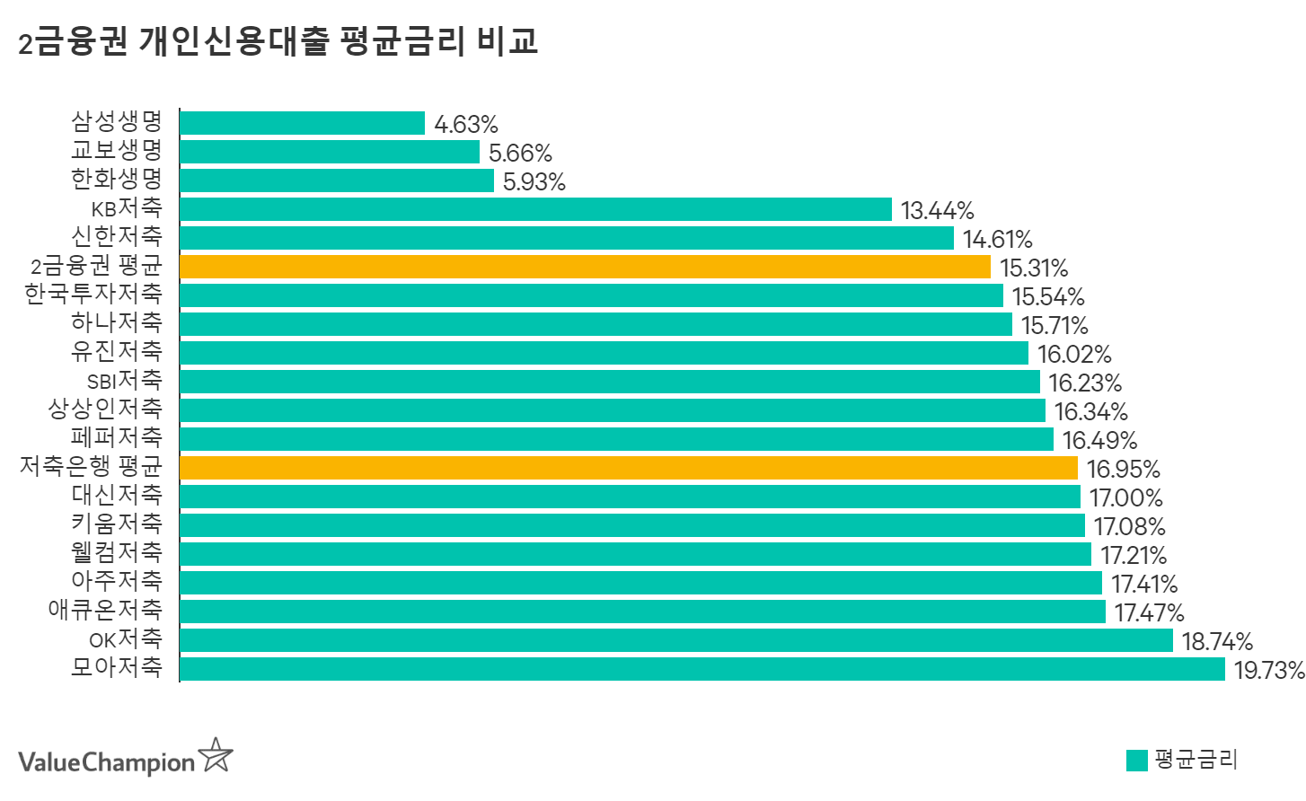 SBI저축은행 개인신용대출 평균금리 비교
