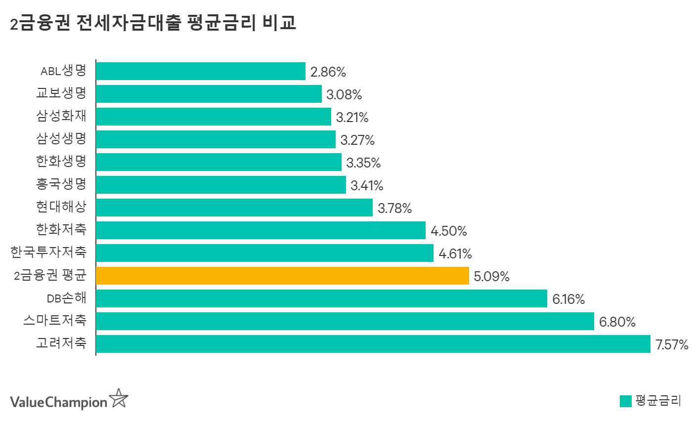 신한카드 전세자금대출 평균금리 비교
