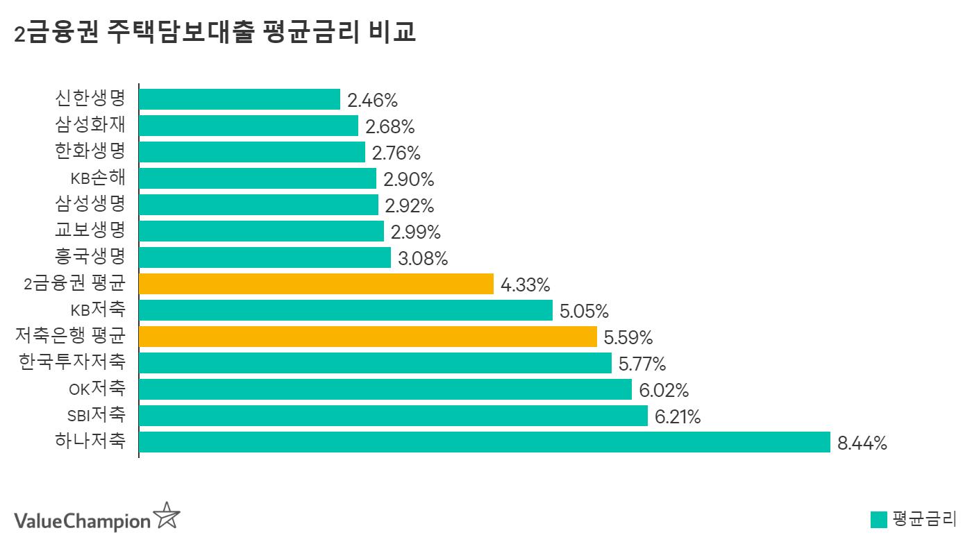 신한저축은행 주택담보대출 평균금리 비교