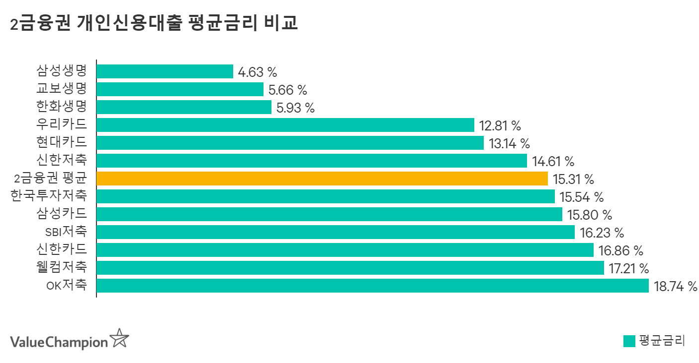 신한카드 개인신용대출 평균금리 비교