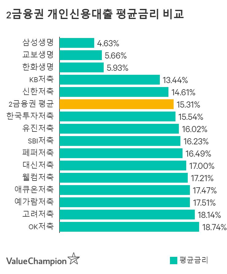 웰컴저축은행 개인신용대출 평균금리 비교