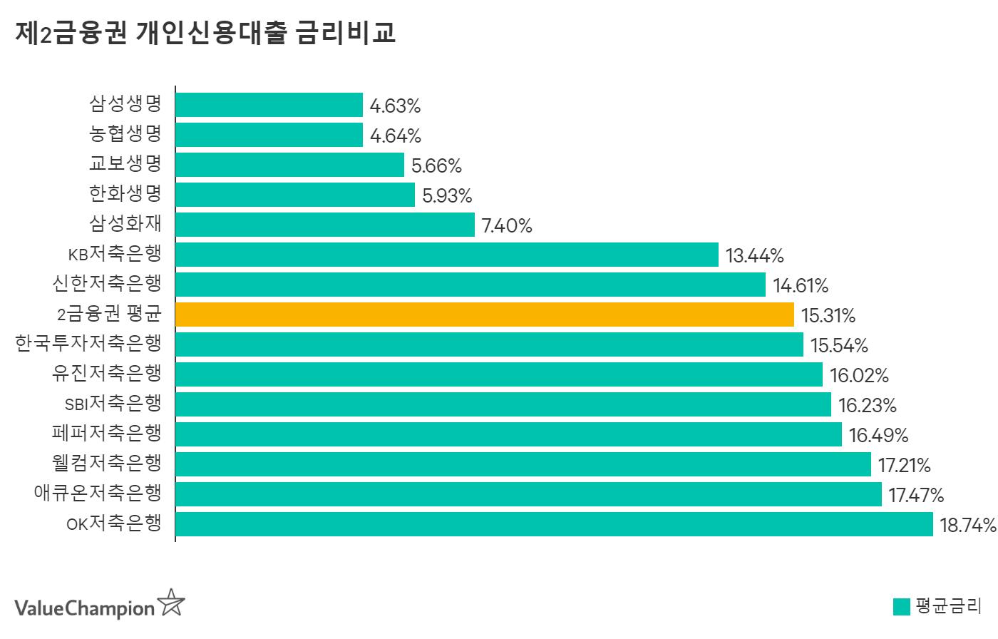 OK저축은행 개인신용대출 평균금리 비교
