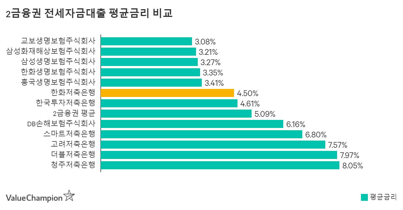 한국투자저축은행 전세자금대출 평균금리 비교