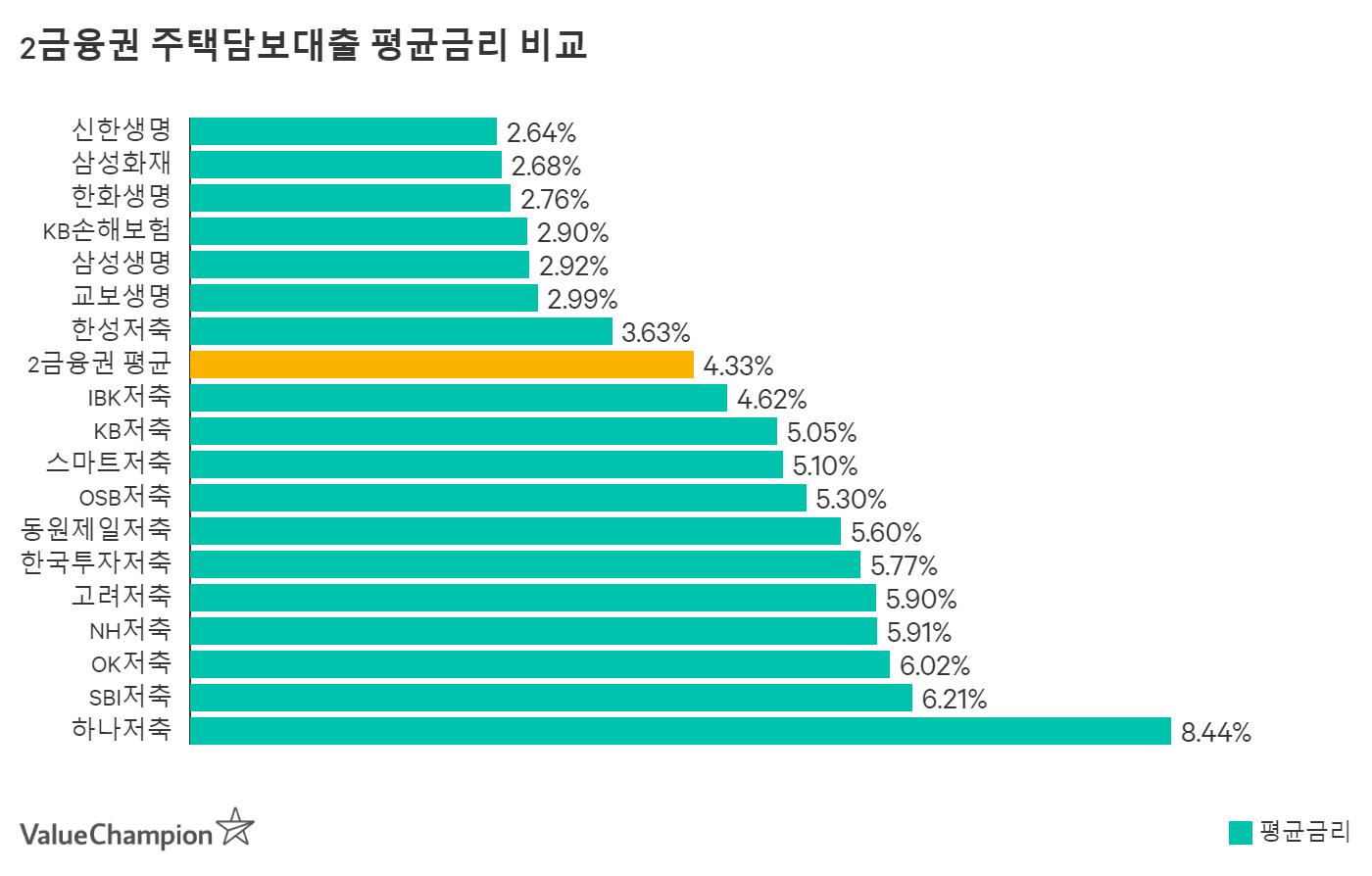 한화생명 주택담보대출 평균금리 비교