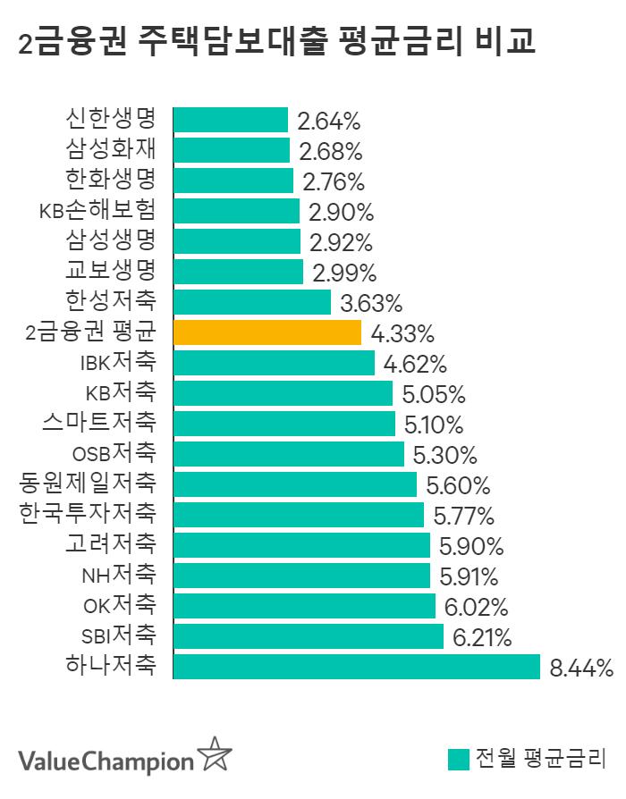 한국투자저축은행 주택담보대출 평균금리 비교