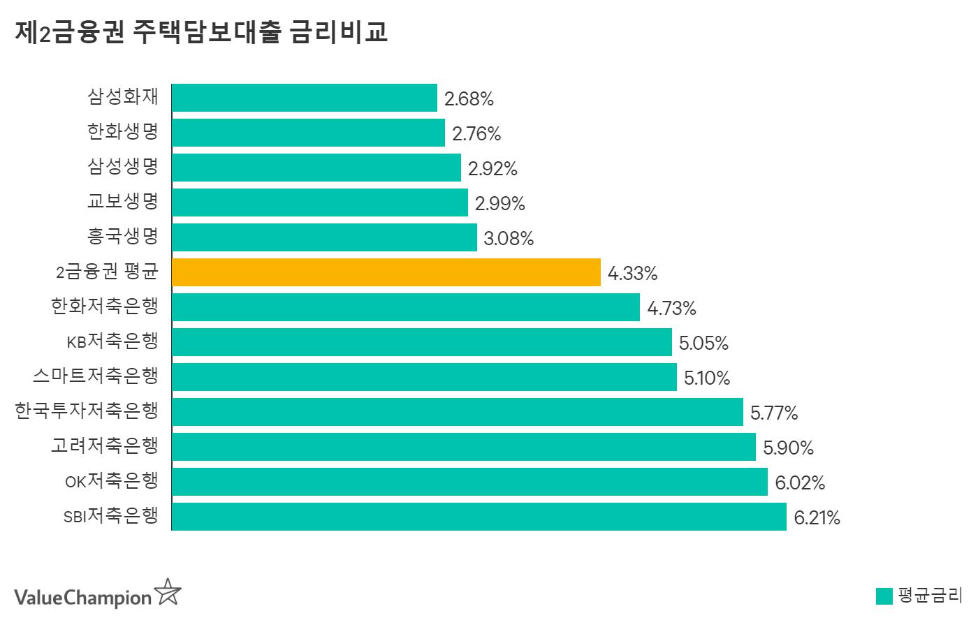 OK저축은행 주택담보대출 평균금리 비교