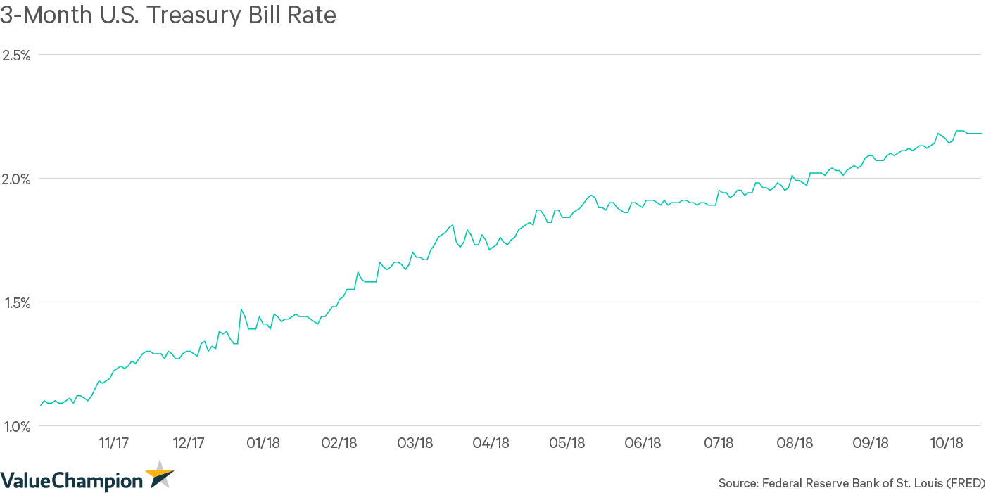 3-Month U.S. Treasury Bill Rate (%)