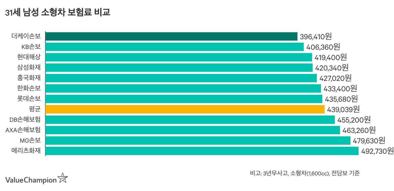 자차담보를 포함하지 않는 책임보험의 견적비교 그래프입니다