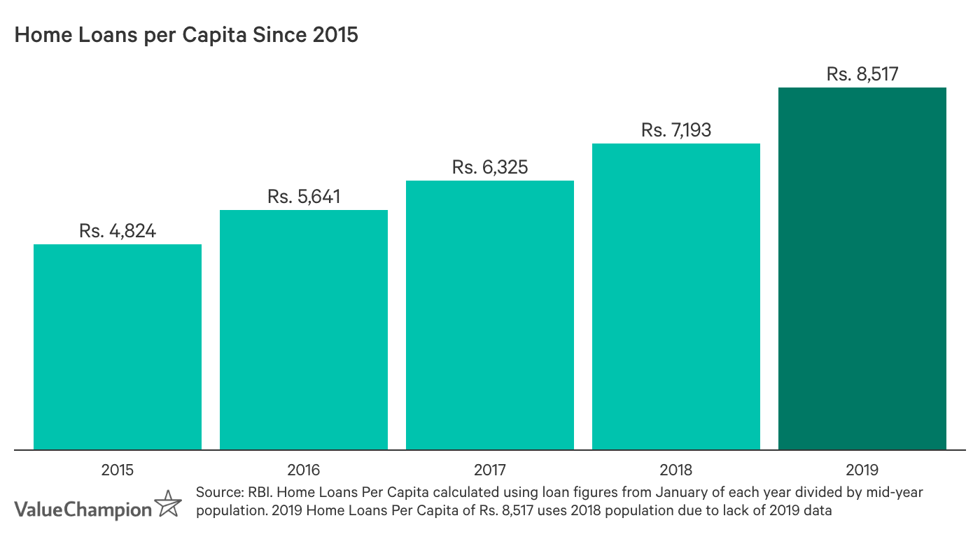 Home Loans per Capita Since 2015. Home loans outstanding per capita was Rs. 4,824 in 2015, Rs. 5,641 in 2016, Rs. 6,325 in 2017, Rs. 7,193 in 2018 and Rs. 8,517 in 2019.