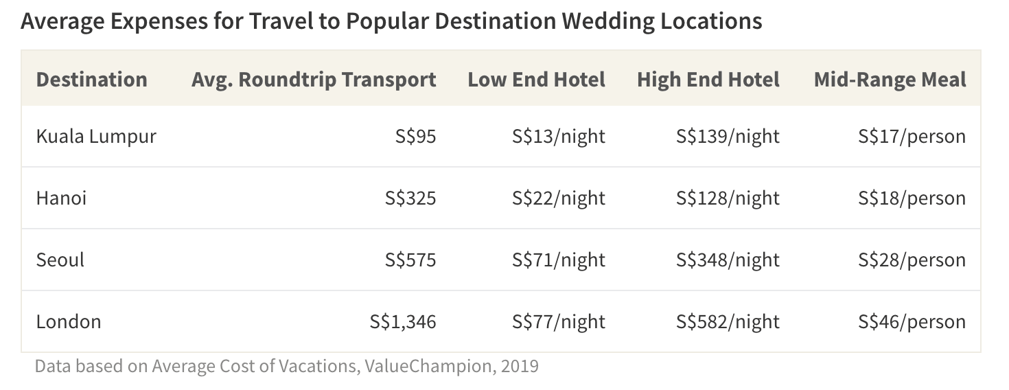 The costs of travelling to attend a destination wedding extend beyond just buying the plane ticket