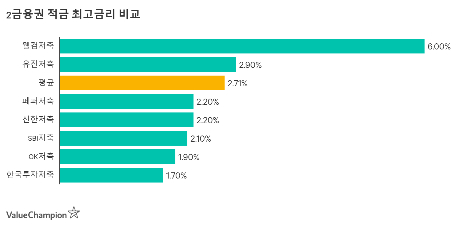 2금융권 최고의 적금 금리 비교 차트