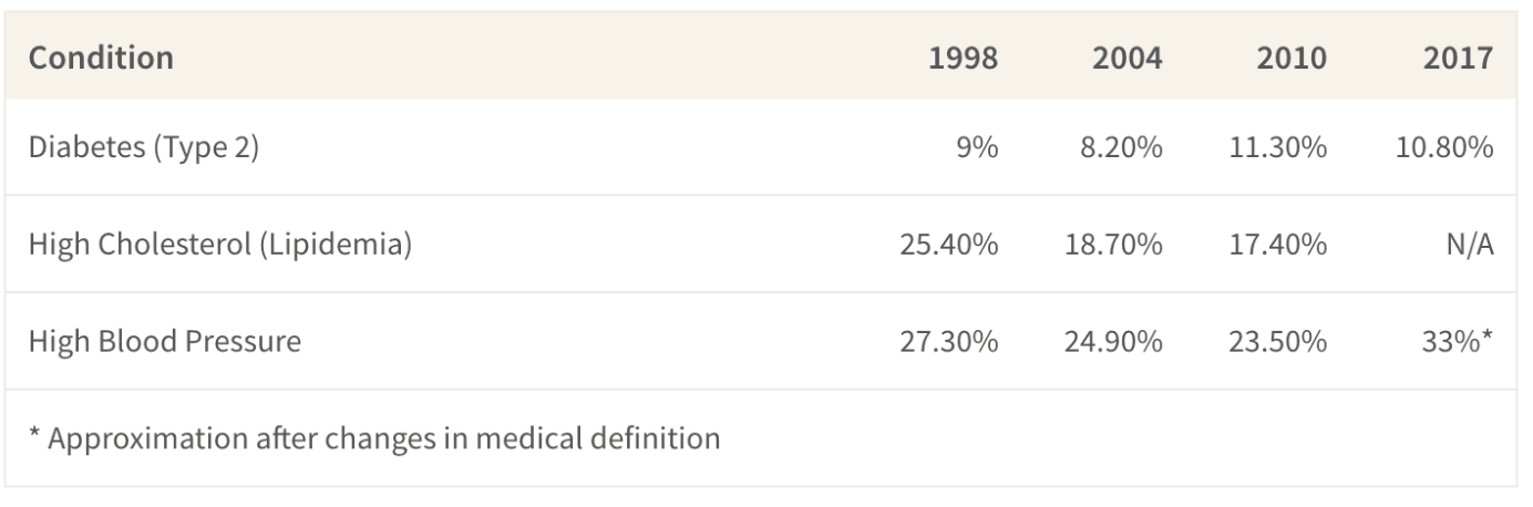 This table shows the incidence rate of the three most common chronic illnesses in Singapore