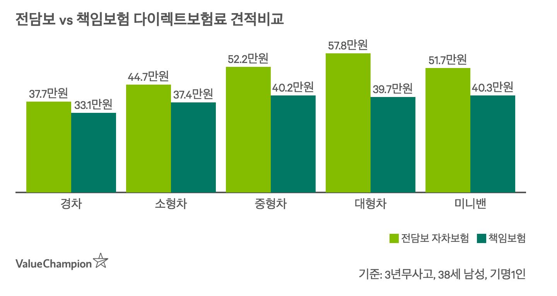 자차담보 포함시와 불포함시, 즉 전담보 보험과 책임보험의 평균견적을 차종별로 비교한 차트