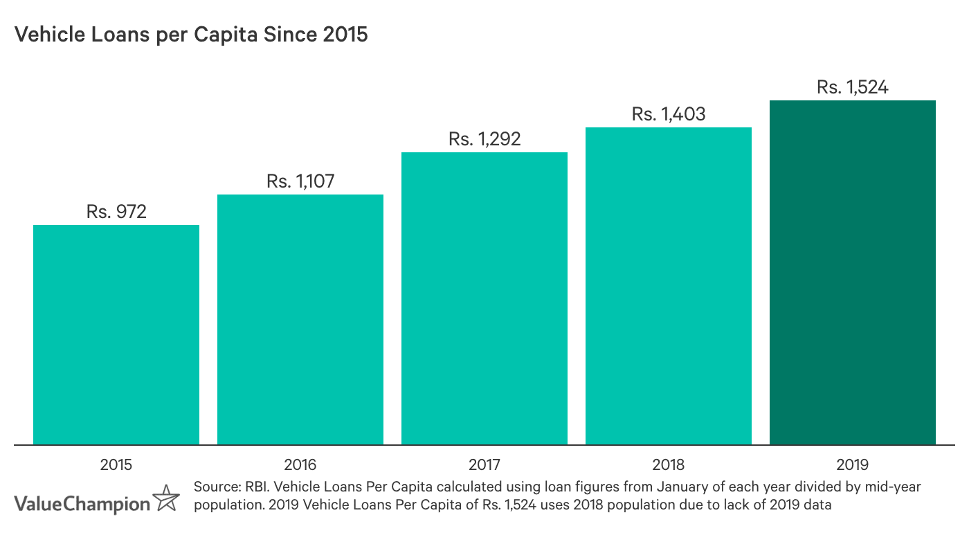 Vehicle Loans per Capita Since 2015. Vehicle loans outstanding per capita was Rs. 972 in 2015, Rs. 1,107 in 2016, Rs. 1,292 in 2017, Rs. 1,403 in 2018 and Rs. 1,524 in 2019.