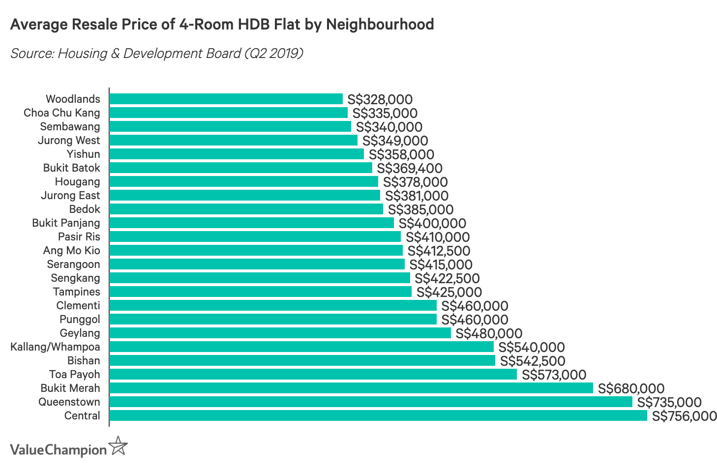 Average Resale Price of 4-Room HDB Flat by Neighbourhood