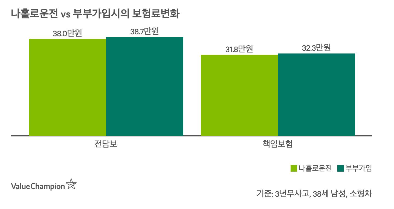 기명1인 가입에서 부부가입으로 전환시 보험료 할증은 크지 않음을 나타내는 차트
