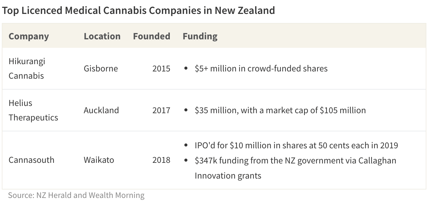 Several licenced medical marijuana companies registered in New Zealand have raised millions of dollars in the past few years