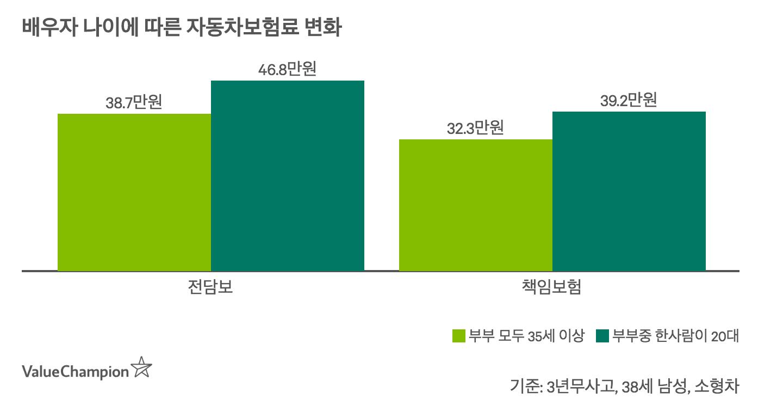 부부가입시 배우자 연령이 20대 또는 60대일 경우 보험료할증 비율이 클 수 있음을 나타내는 차트