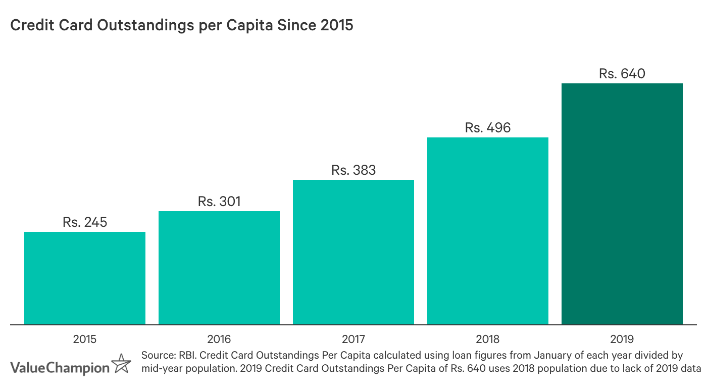 Credit Card Outstandings per Capita Since 2015. Credit card outstandings per capita was Rs. 245 in 2015, Rs. 301 in 2016, Rs. 383 in 2017, Rs. 496 in 2018 and Rs. 640 in 2019.