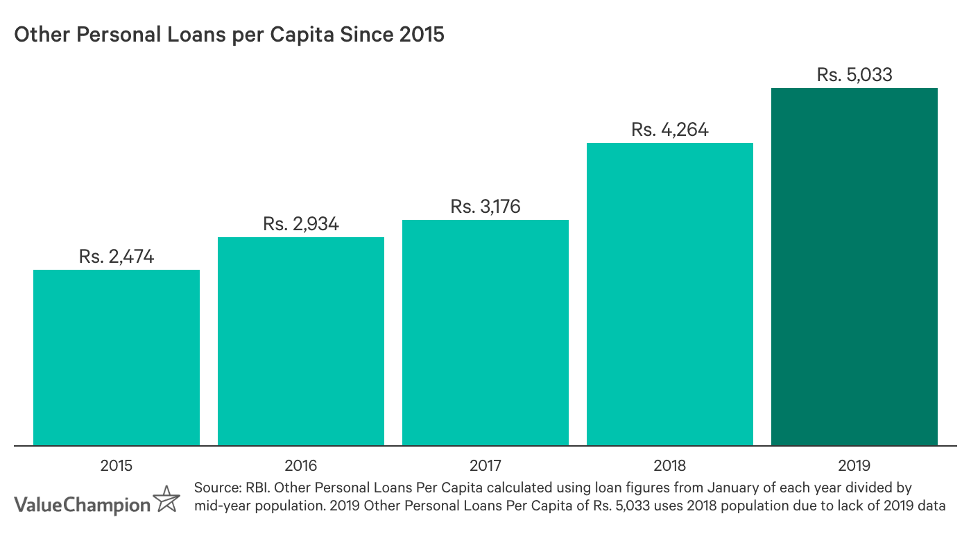 Other Personal Loans per Capita Since 2015. Other personal loans per capita was Rs. 2,474 in 2015, Rs. 2,934 in 2016, Rs. 3,176 in 2017, Rs. 4,264 in 2018 and Rs. 5,033 in 2019.