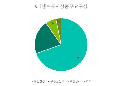8퍼센트 투자상품 주요구성