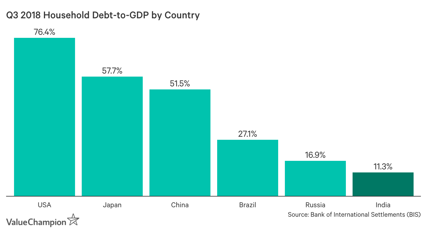 Q3 2018 Household Debt-to-GDP by Country. Q3 2018 household debt to GDP is 76.4% for the USA, 57.7% for Japan, 51.5% for China, 27.1% for Brazil, 16.9% for Russia and 11.3% for India.