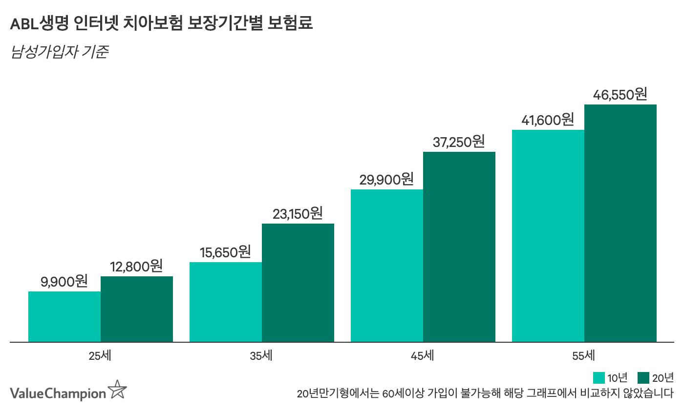 ABL인터넷치아보험 보장기간별 (10년) 월 보험료 비교