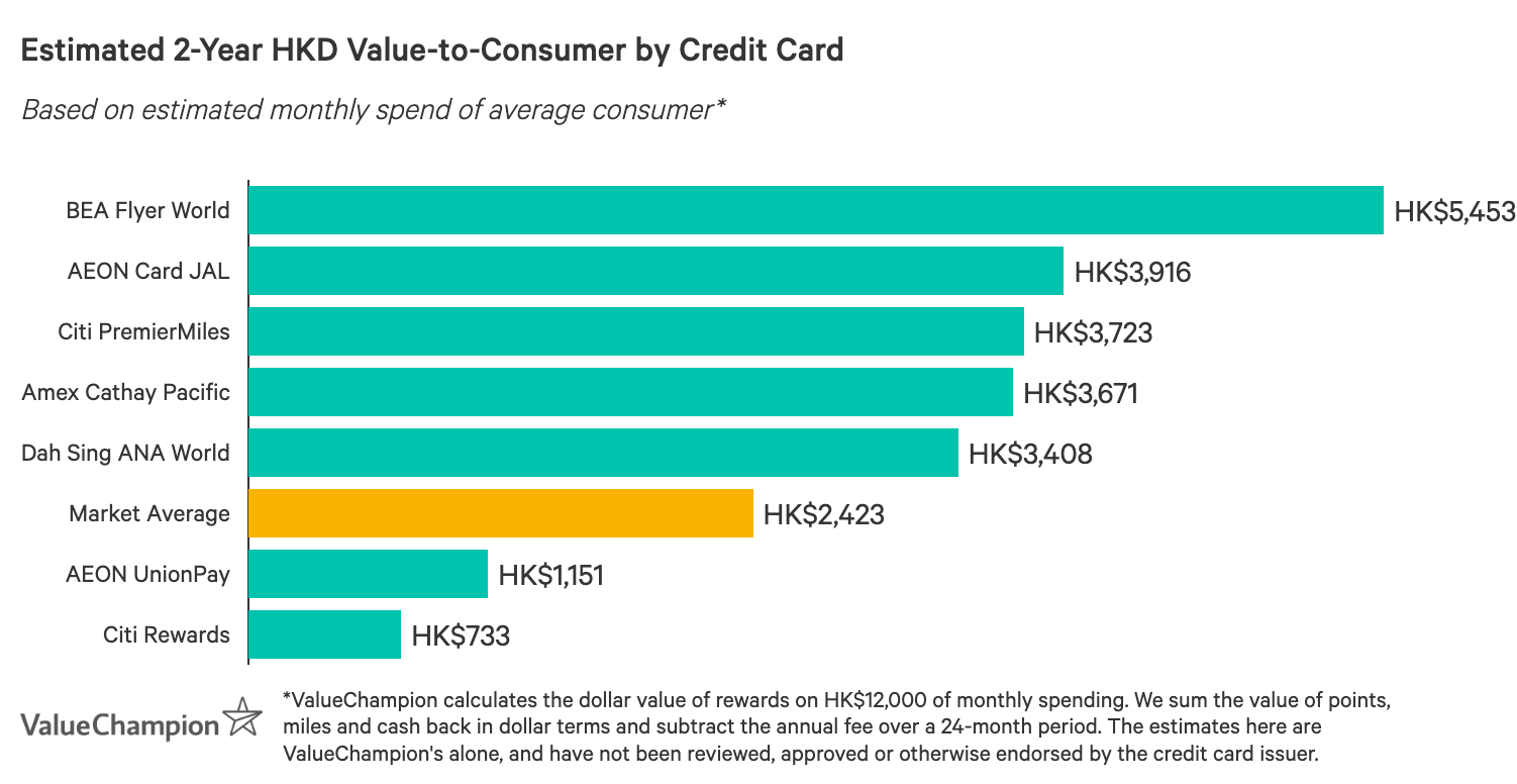 Graph showing some of Hong Kong's best credit cards in terms of value-to-consumer after two years, based on an average monthly spend of HK$12,000